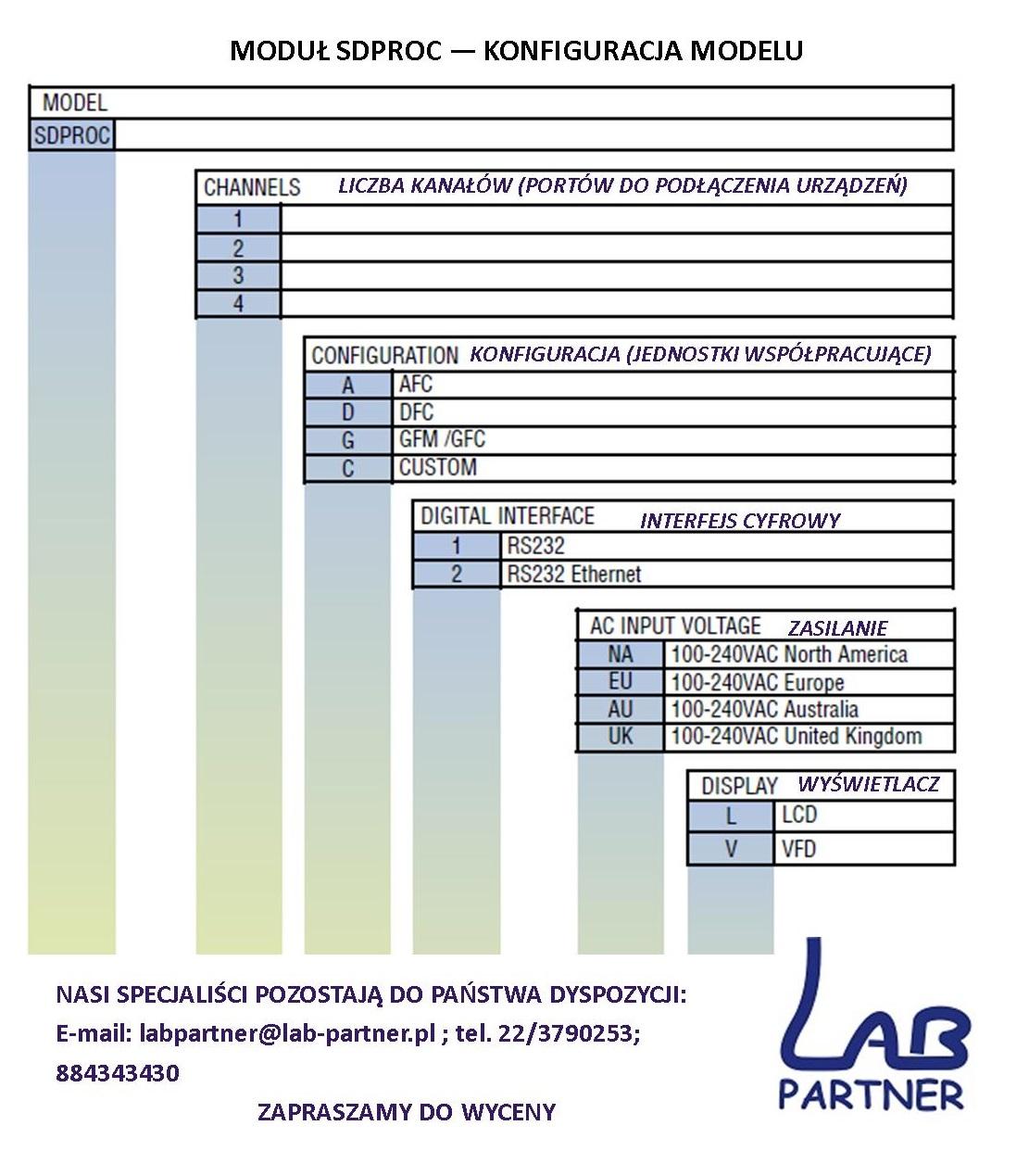 SDPROC-konfiguracjaLP